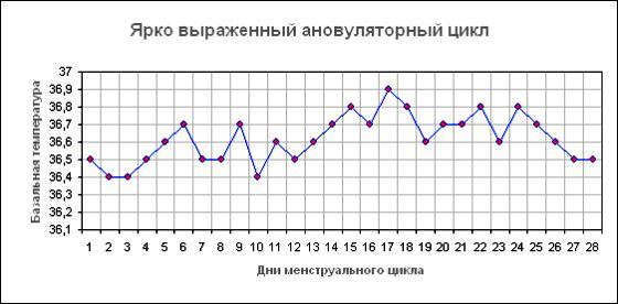 признаки беременности - Базальная температура перед месячными